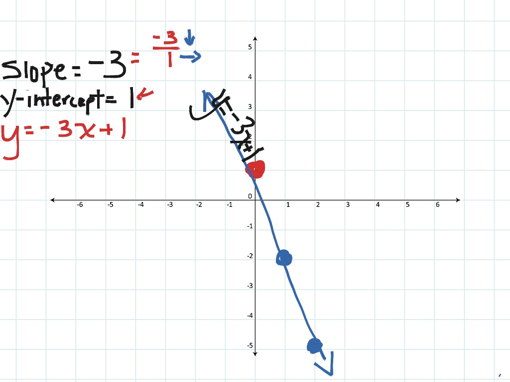 Writing And Graphing Linear Functions Using Slope