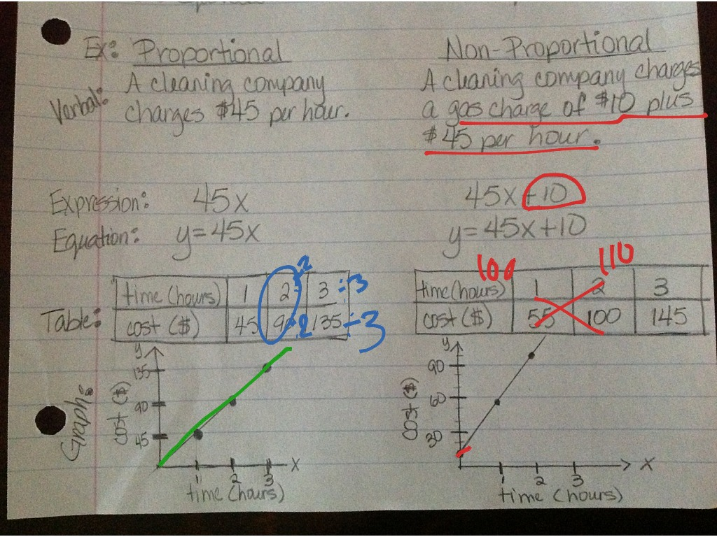 35 Proportional And Nonproportional Relationships