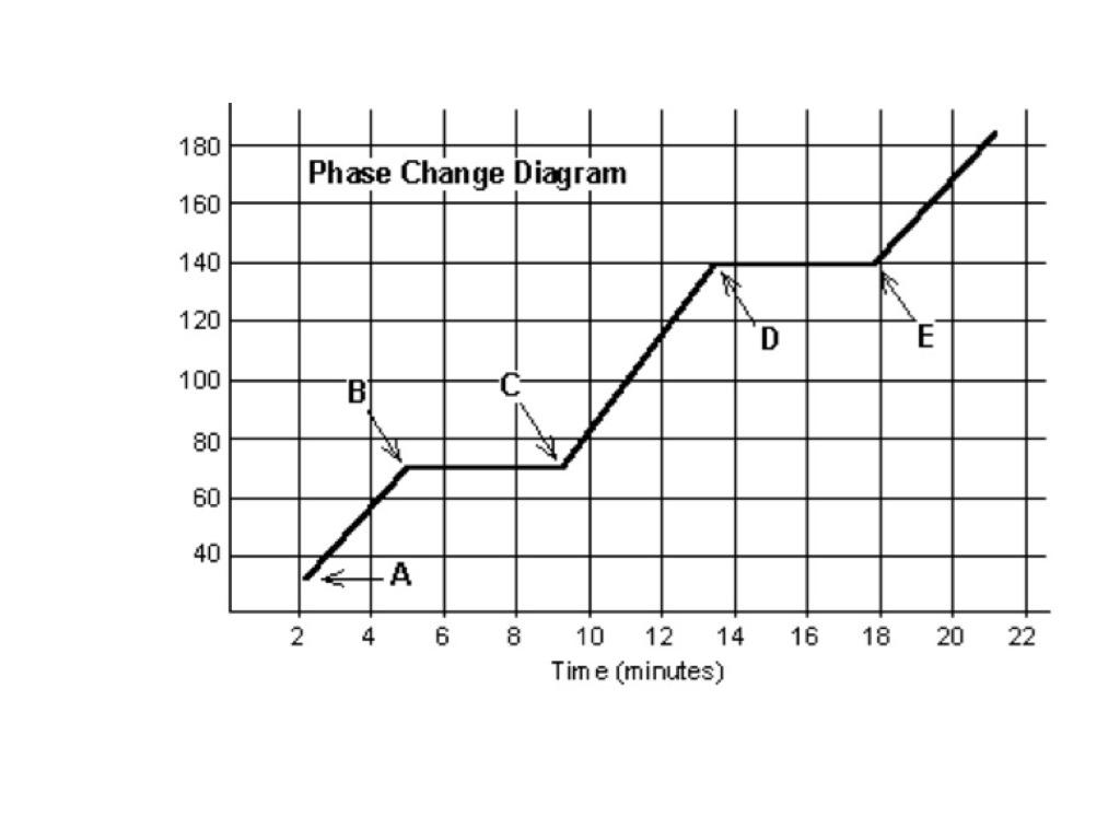 Phase Change Of Water Worksheet Phase Change Diagram