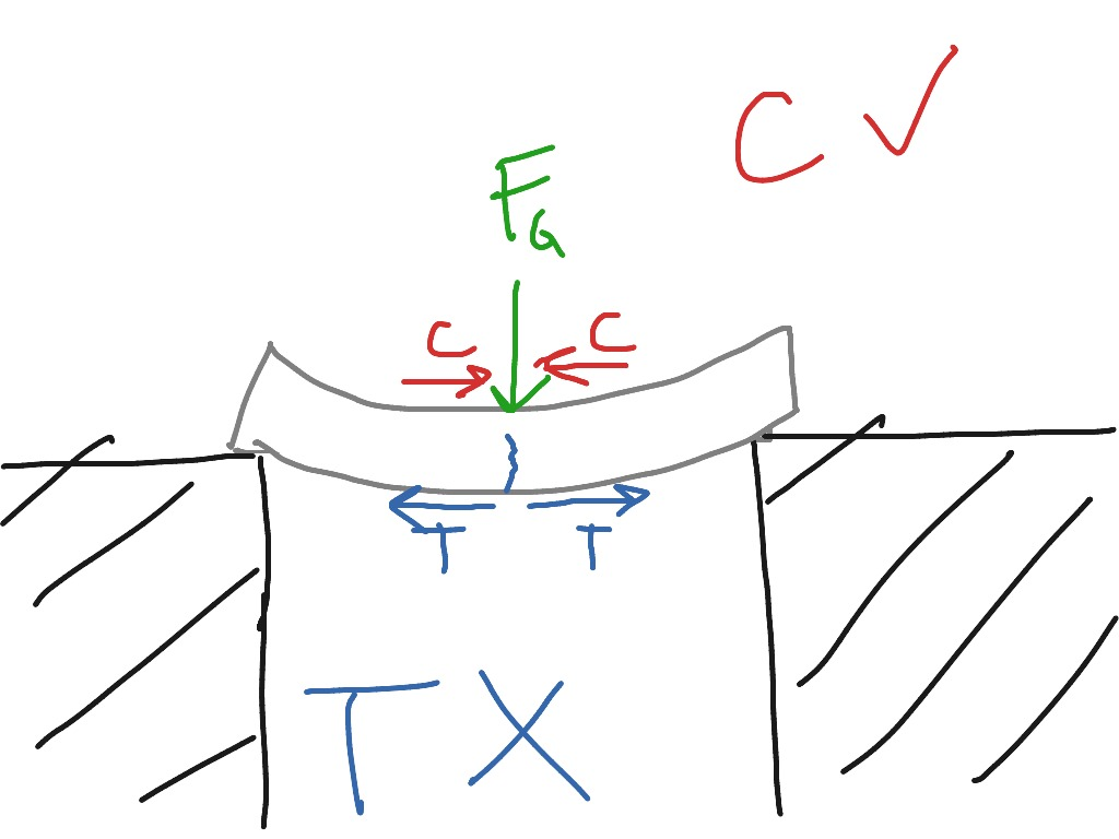 Tension And Compression In A Beam