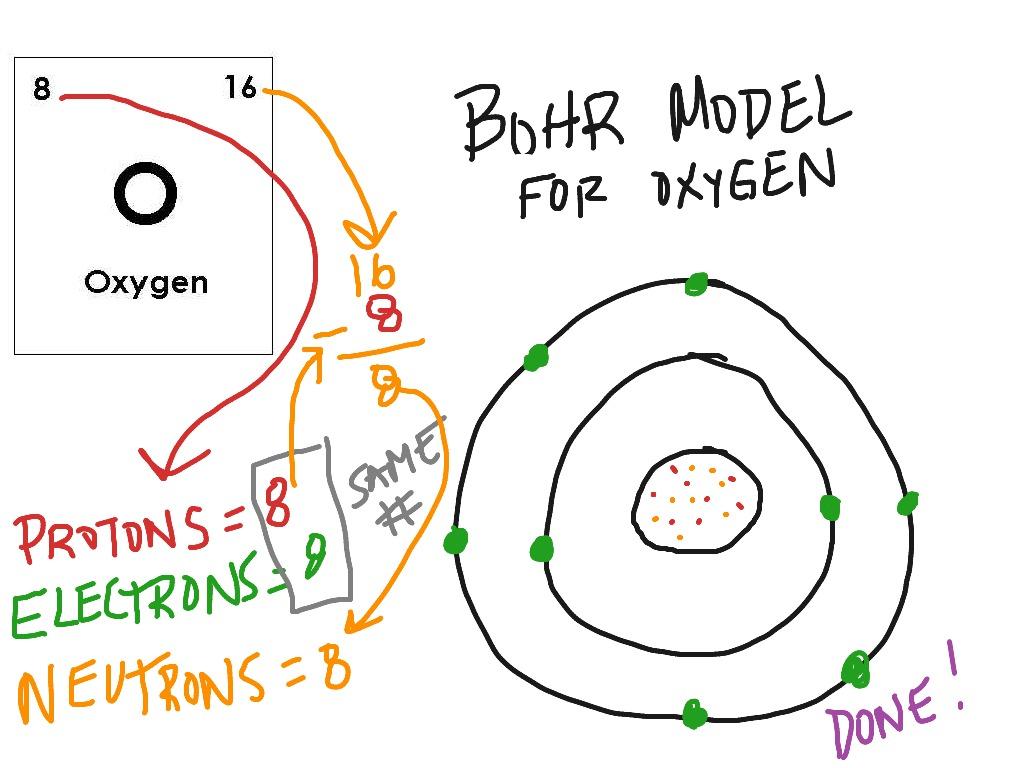 Bohr Model Oxygen