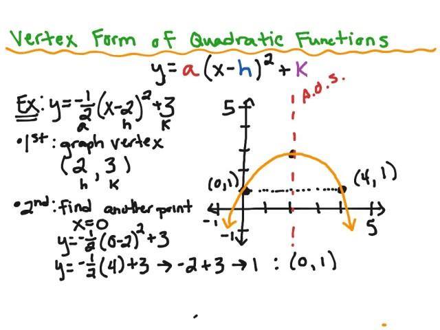 Vertex Form of Quadratic Functions  Math, Algebra 13  ShowMe