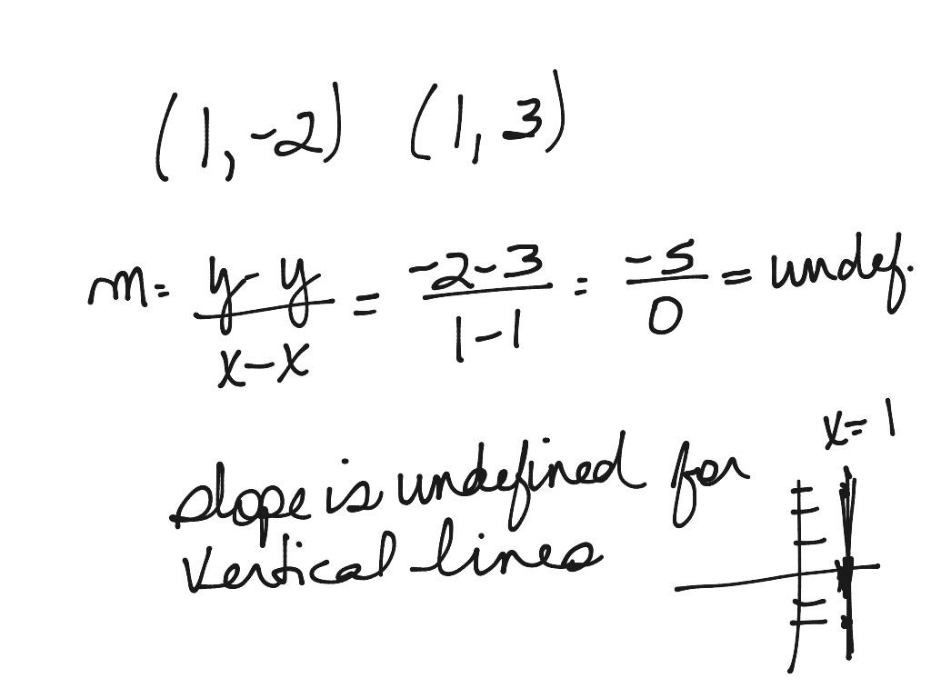 Slope Vertical Amp Horizontal Lines