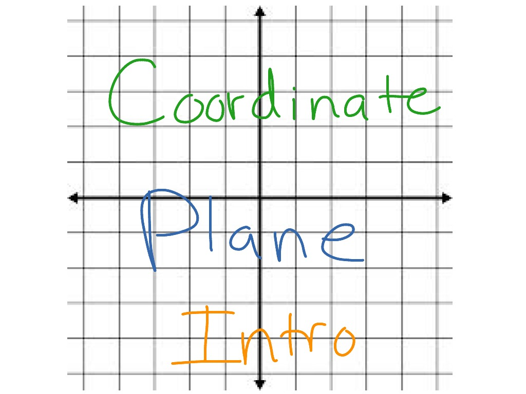 Coordinate Plane Introduction