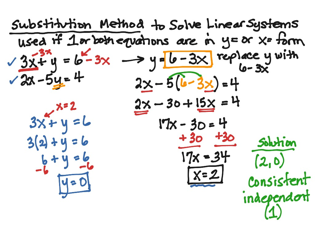 Systems Substitution Method