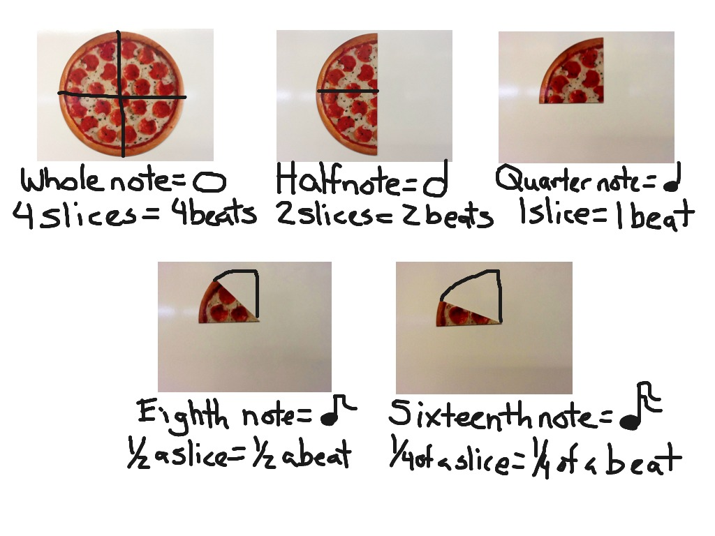 Pizza Demonstrating Whole Half Quarter Eighth And Sixteenth
