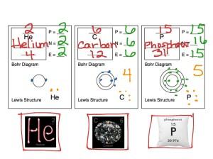 ShowMe  Lewis dot diagram for gold