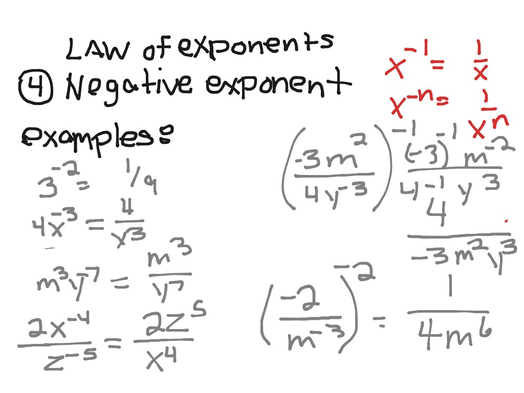 Exponents Law Law 4 Negative Exponent