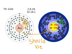 Gold Bohr Diagram | Science | ShowMe
