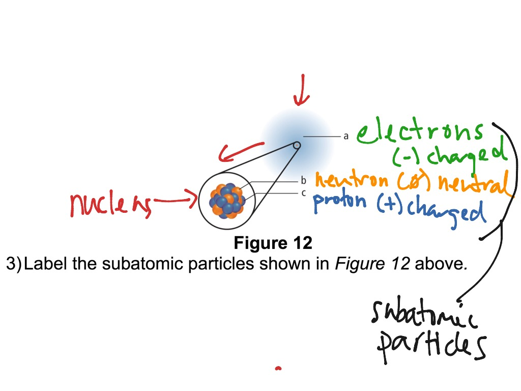 Labeling Subatomic Particles