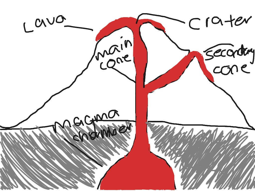 Simple Cross Section Of A Volcano