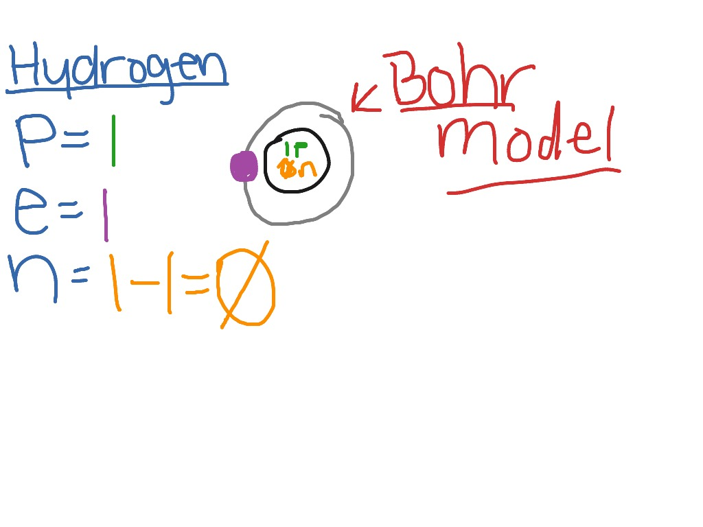 Draw A Bohr Diagram For Hydrogen And Neon