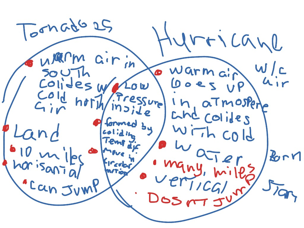 Similarities Between Hurricanes And Tornadoes Car Insurance Cover Hurricane Damage
