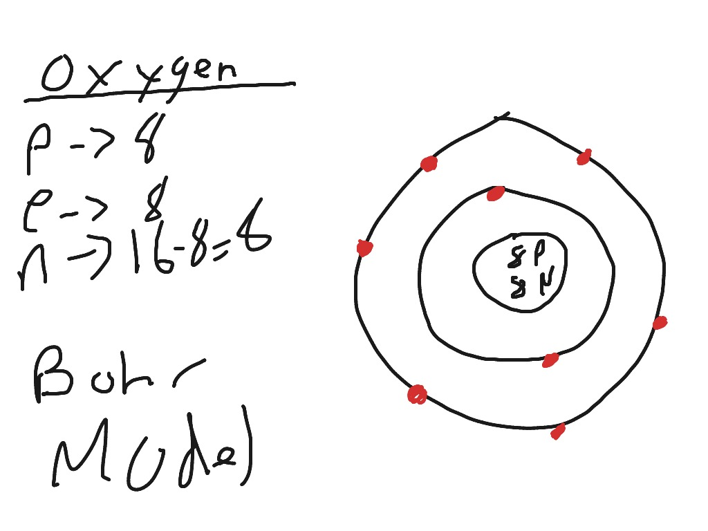 Bohr Rutherford Diagram For Magnesium And Oxygen