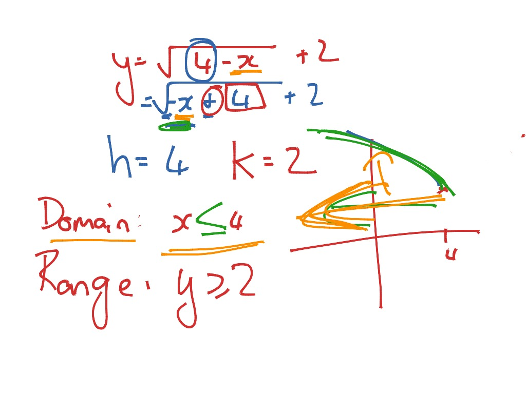 Domain And Range Of Square Root Function