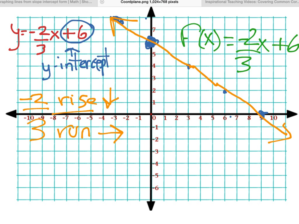 Find Slope From Graph Worksheet