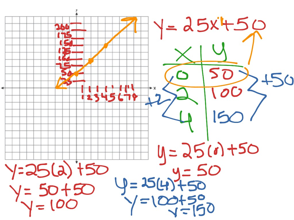 Linear Equation Word Problems Graph