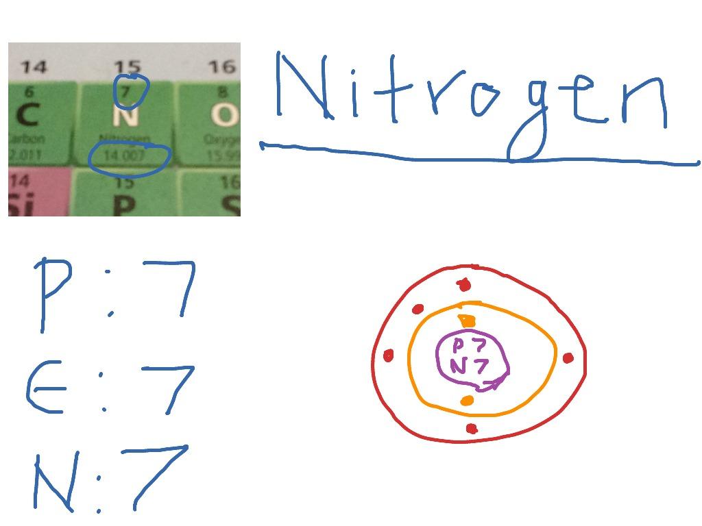 How To Draw A Nitrogen Atom