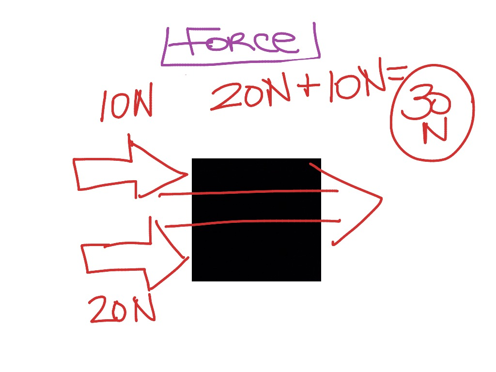 How To Calculate Net Force