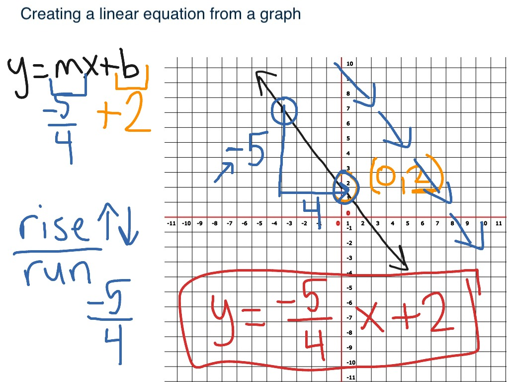 Creating A Linear Equation From A Graph Negative Slope