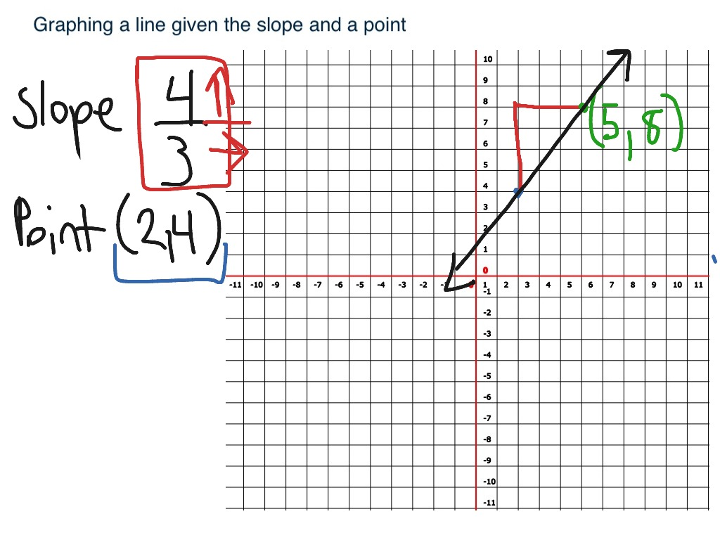 Graphing A Line Given Slope And A Point Using Rise Over Run