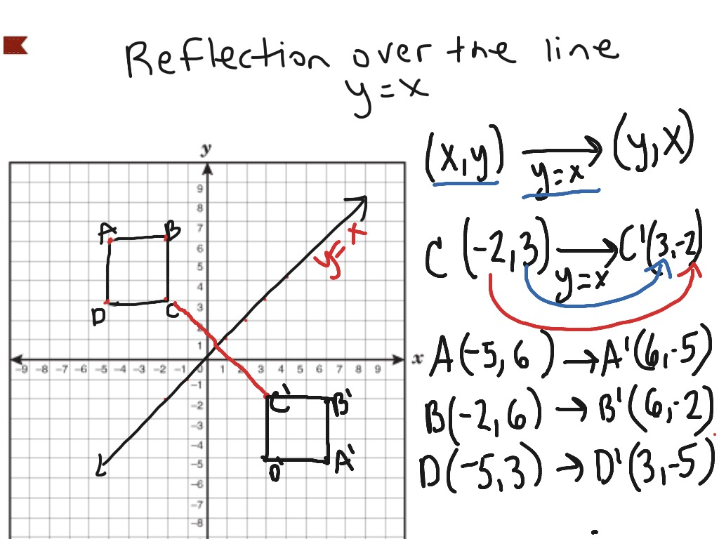 Reflection Definition Math