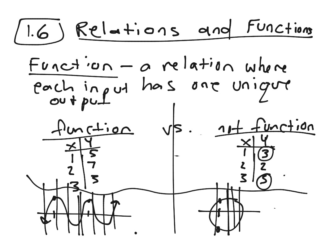 1 6 Notes Relations And Functions