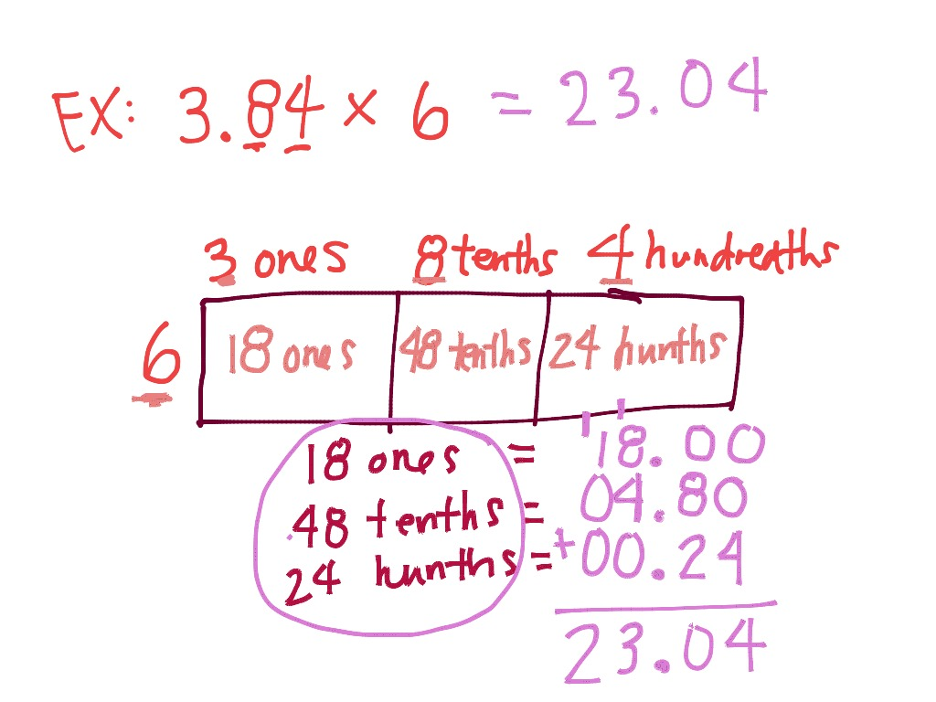 Multiplying Decimals Area Model
