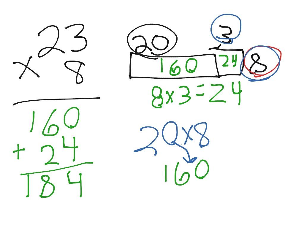 Single Digit X 2 Digit Multiplication