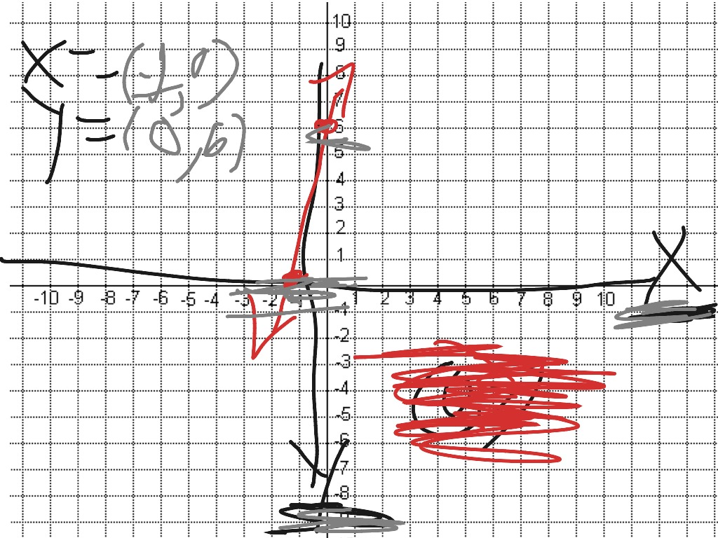 Finding X And Y Intercepts On A Graph