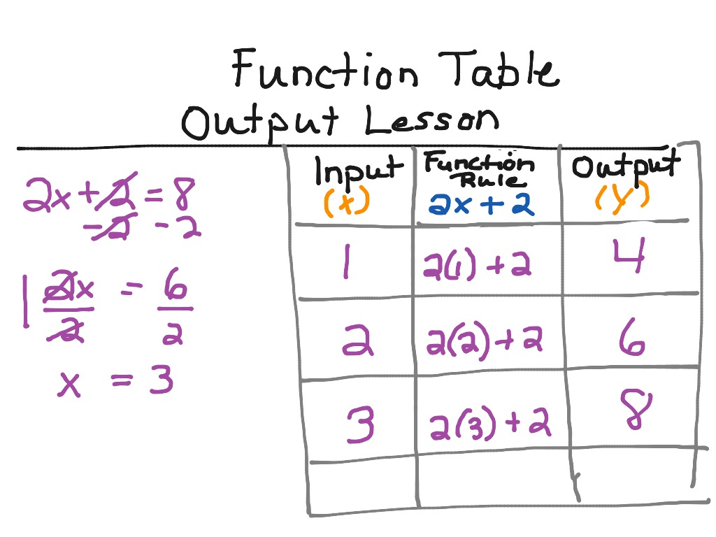 Function Table Finding The Input By Using The Output