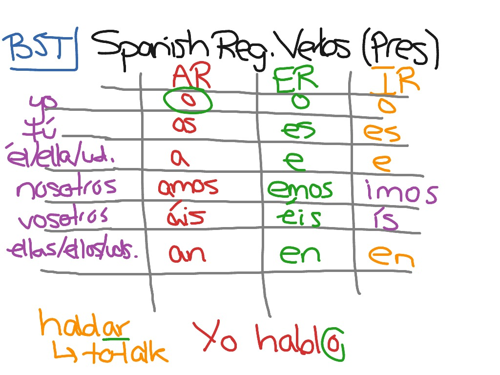 Spanish Regular Verbs Present Tense