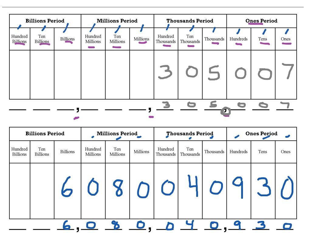 Module 1 Lesson 3 Standard Form Amp Commas