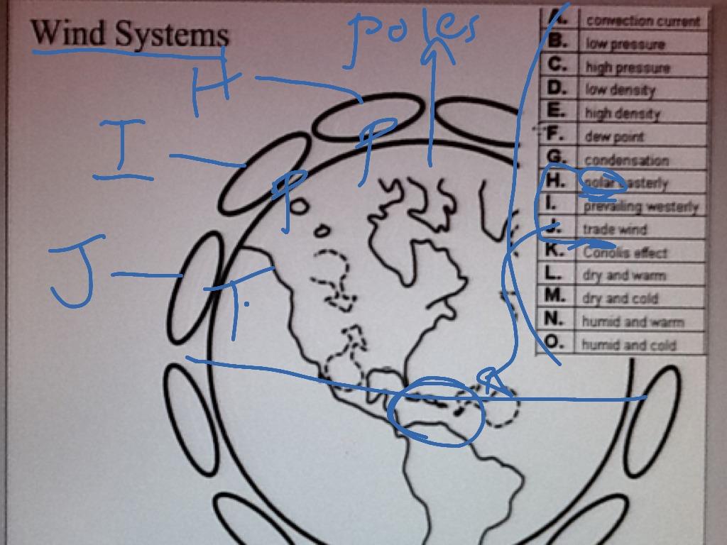 Global Wind System