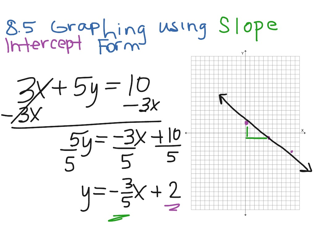 8 5 Graphing Using Slope Intercept Form