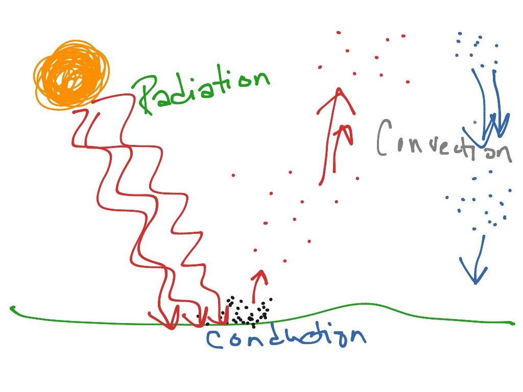 Conduction Convection Radiation Energy Transfer