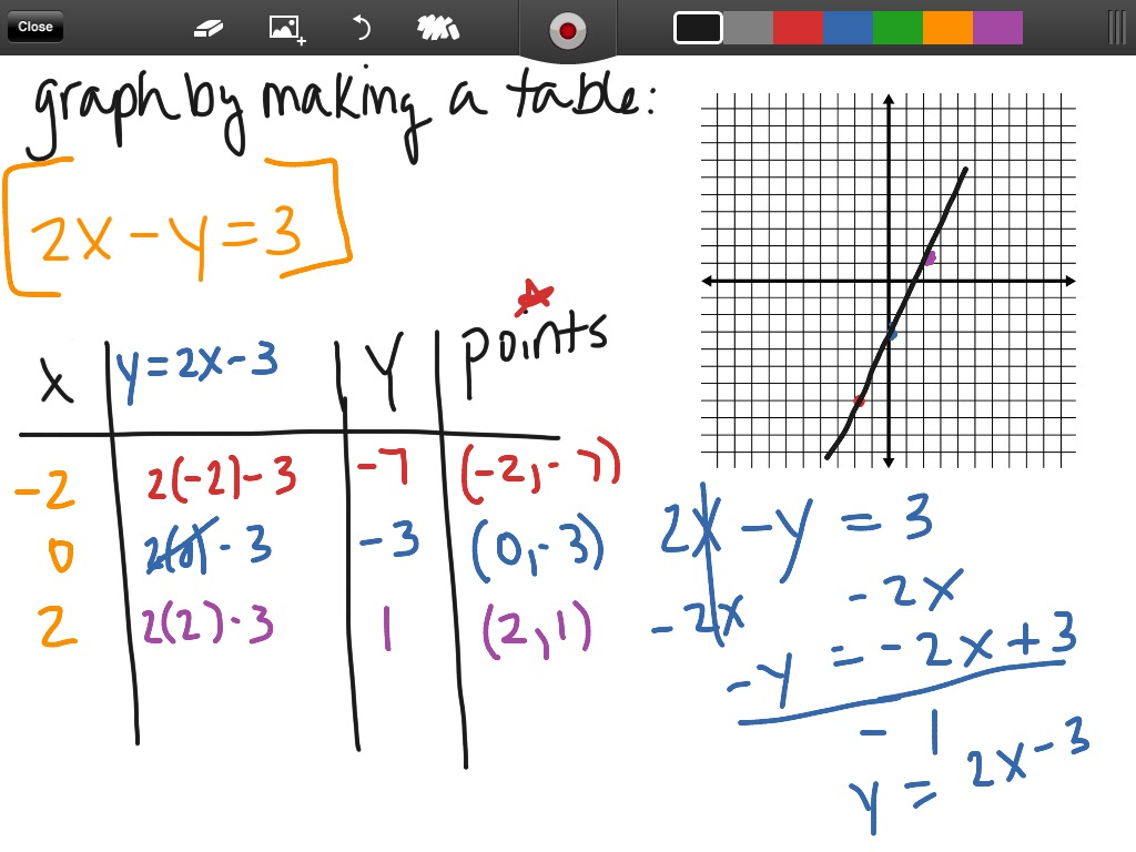 9 2 Graphing With Standard Form