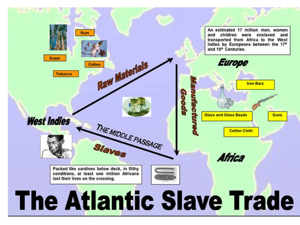 Image result for triangular trade