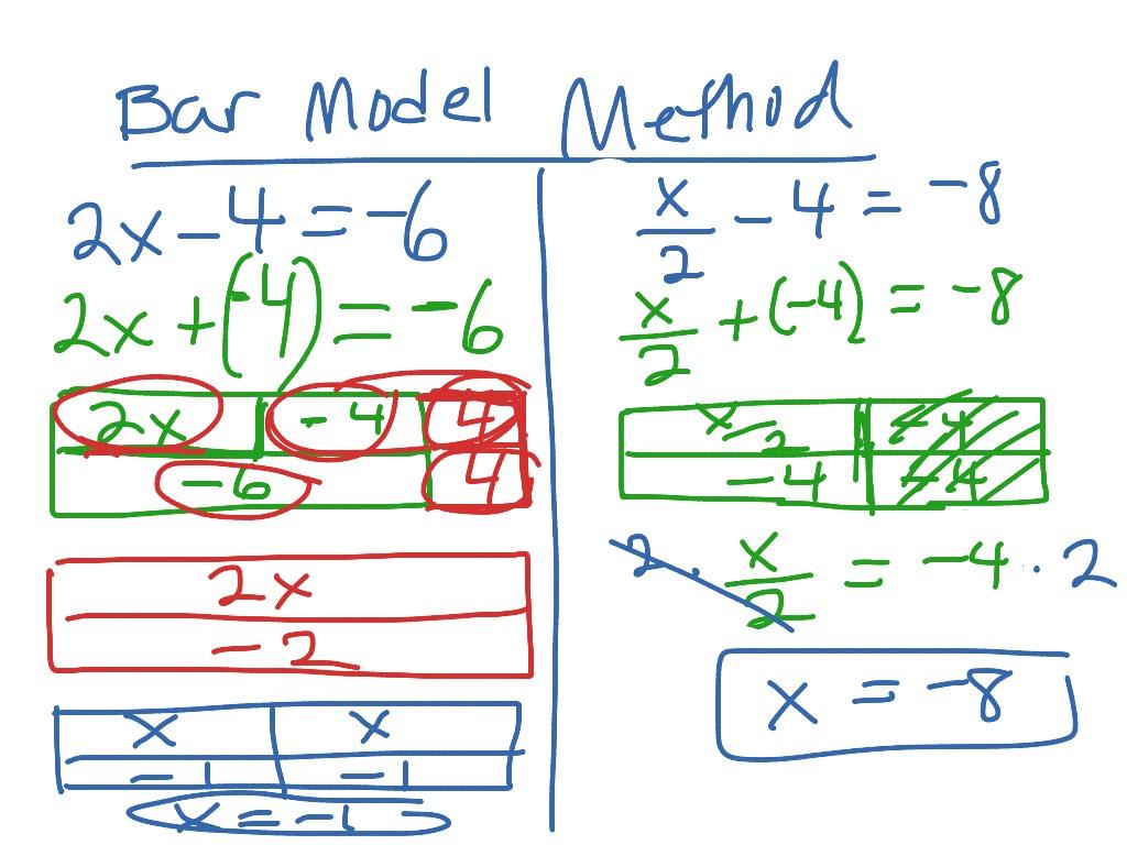 Equation Project Bar Model