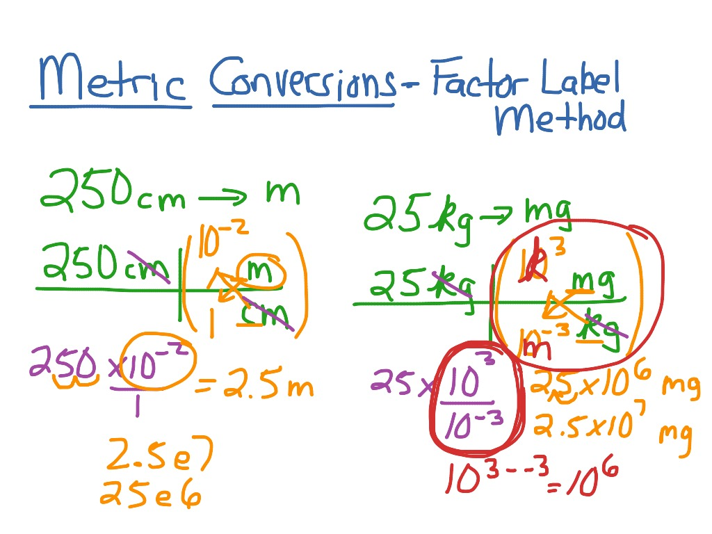 32 How To Do Factor Label Method