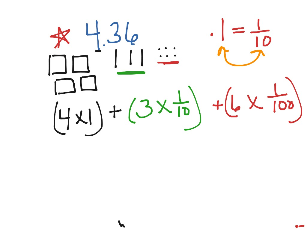 Expanded Form Of Decimals Using Fractions