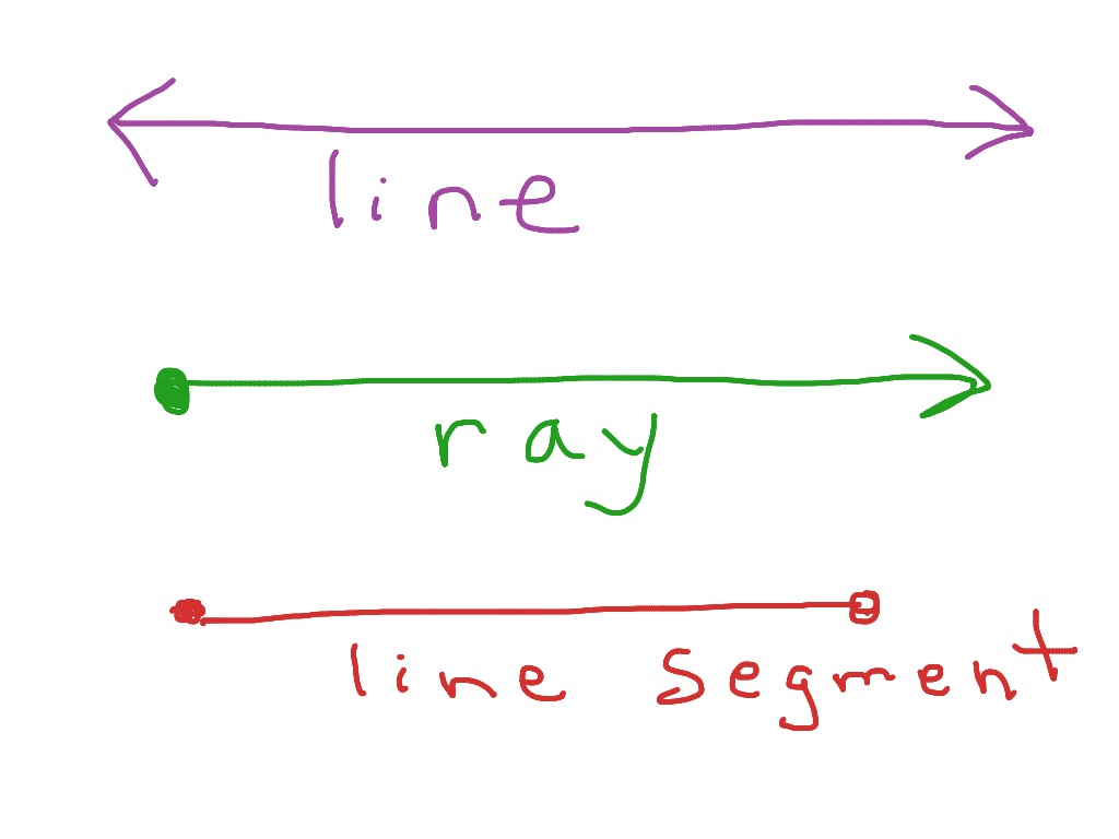 Line Line Segment And Ray Geometry