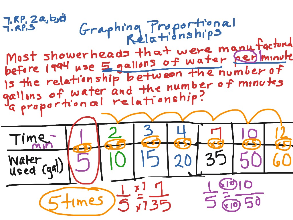 Oncore 2 3 Page 43 1 A Amp B Graphing Proportional