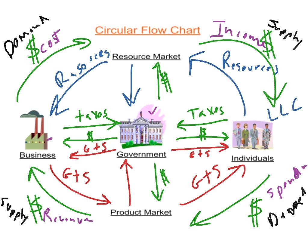Economics Flowchart