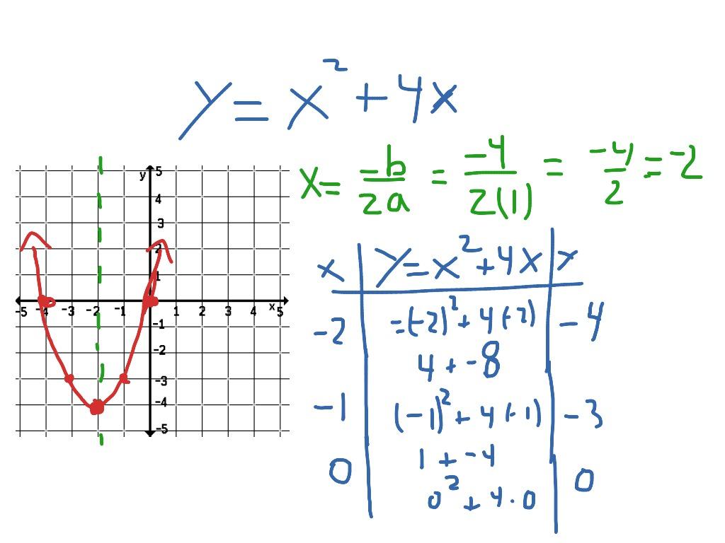 Quadratic Graph Ax 2 4x
