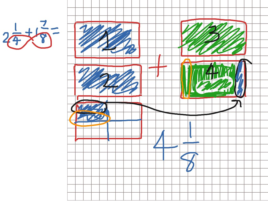 Adding Mixed Numbers Using A Visual Method