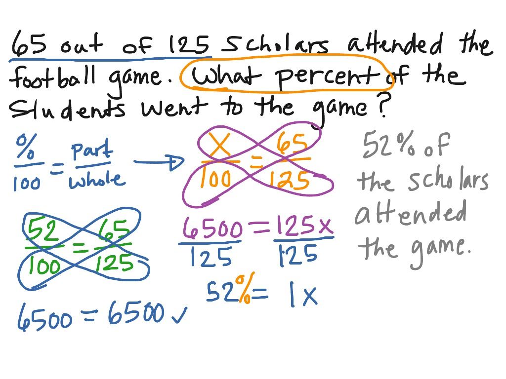 Solving Percent Problems Using A Percent Proportion