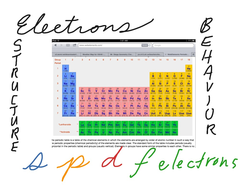 92 Periodic Table Groups Color Coded