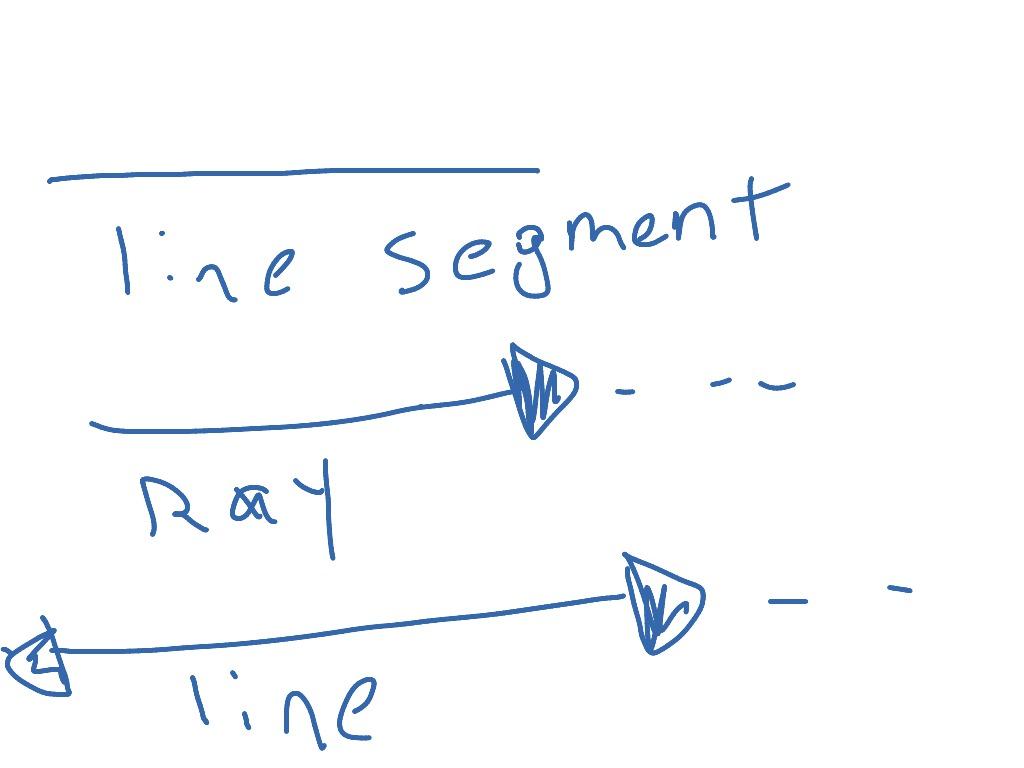 Ray Line Segment And Line