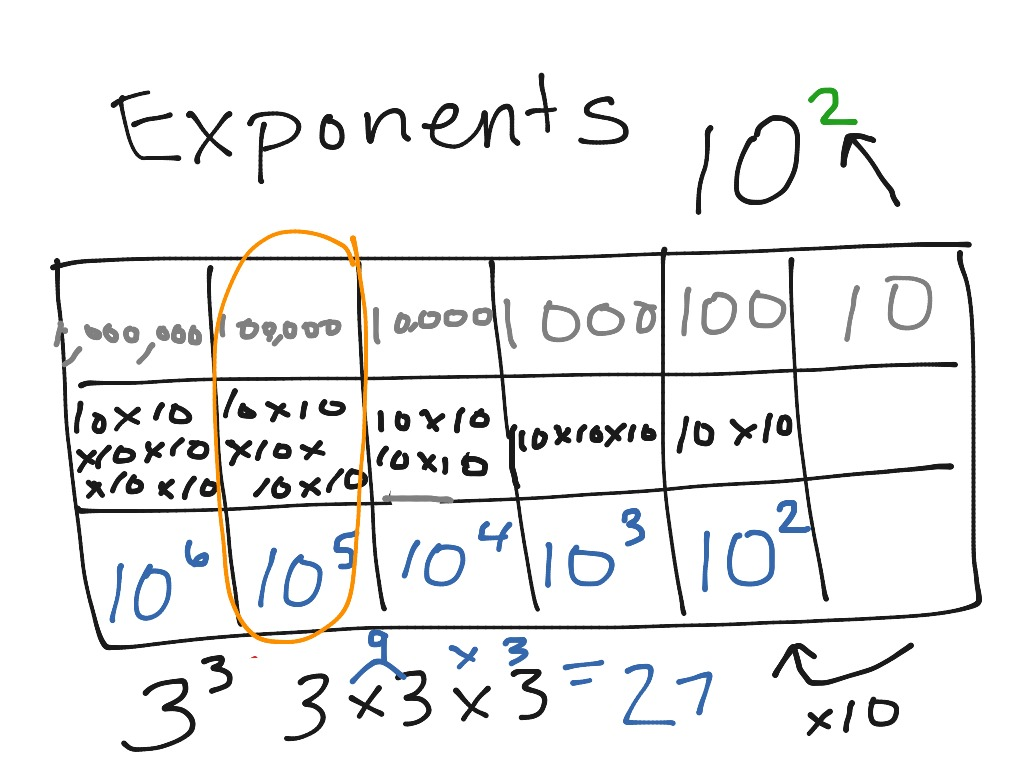 Exponents Explained